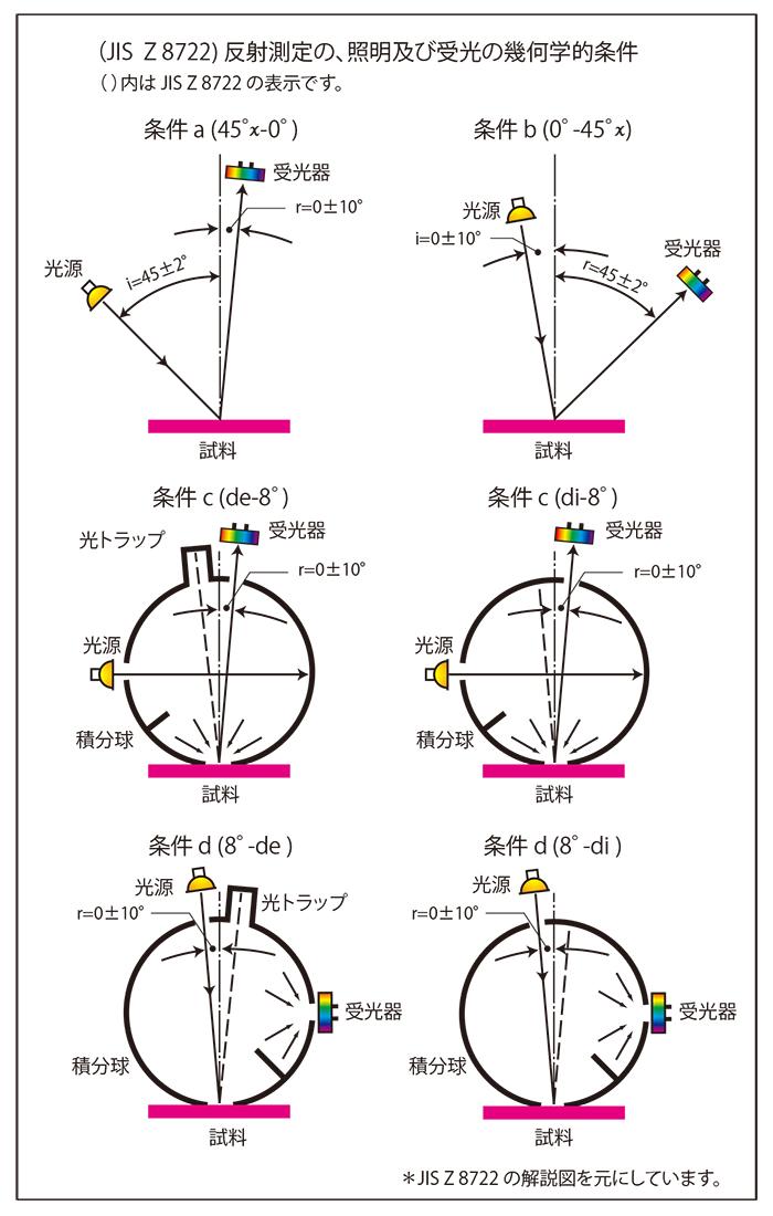 色を測定する幾何学的条件|株式会社 村上色彩技術研究所